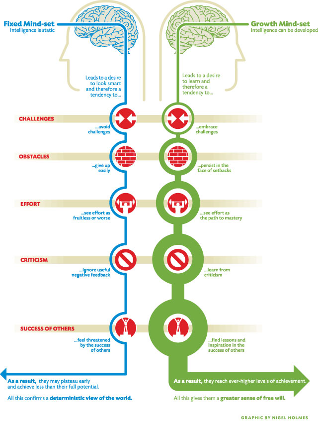 infographic of both mindsets